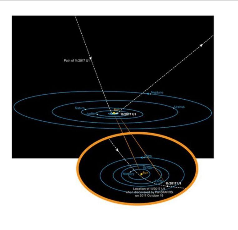 Het traject van Oumuamua door het zonnestelsel.