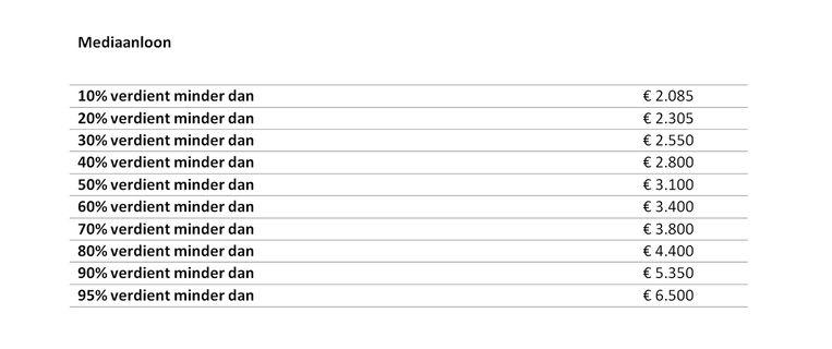 Mediaanloon bij bedienden in 2018, volgens Salariskompas vacature.com