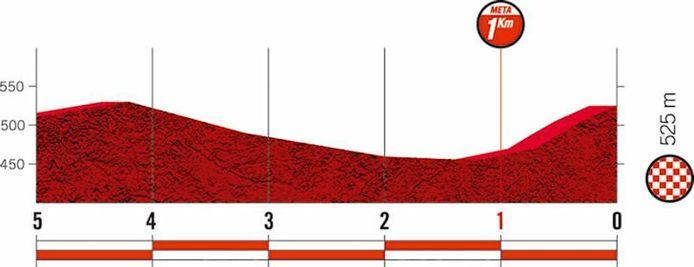 De finale van de negentiende etappe
