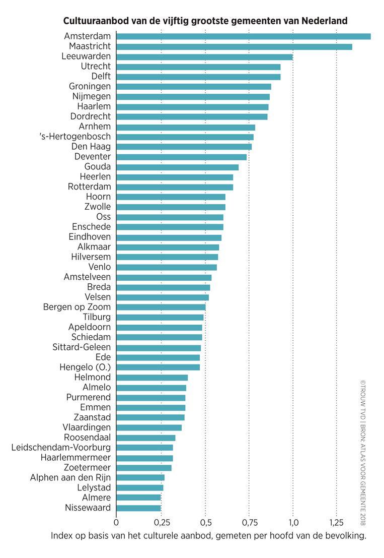 Index op basis van het cultuuraanbod, gemeten per inwoner.  Beeld Thijs van Dalen