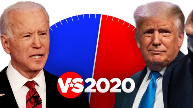 Vlaming heeft 31 procent overeenkomst met Trump, 64 procent met Biden. Al meer dan 100.000 lezers deden de test: doe hem hier zelf