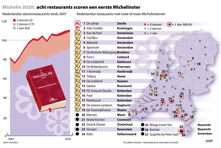 Michelin 2020: sterrenrestaurants in Nederland. Beeld ANP Graphics