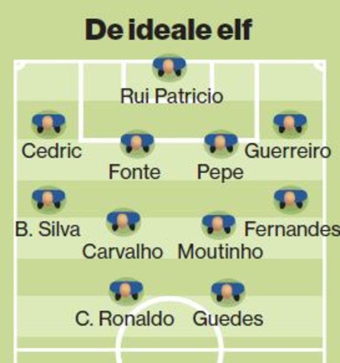 Het ideale elftal van Portugal.