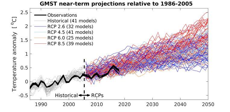 Waarnemingen (zwart) en prognoses zoals gedaan in 2013. Beeld Climate Lab Book