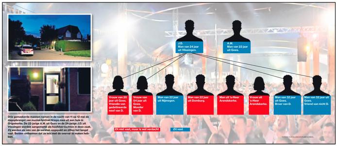 In de zaak-Hrieps zijn in totaal tien verdachten in beeld.