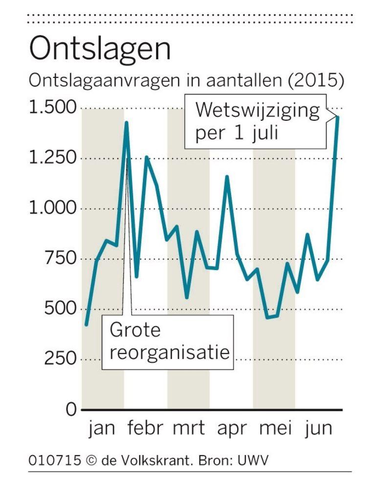 Ontslagaanvragen in aantallen 2015 Beeld de Volkskrant