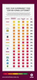 De ranglijst van Oxfam Novib.