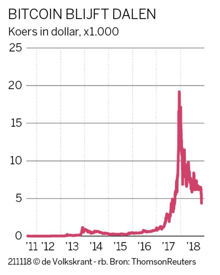 De dalende koers van de bitcoin.  Beeld ThomsonReuters