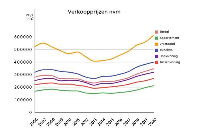 Gemiddelde verkoopprijs woningen in de regio FoodValley sinds 2006.