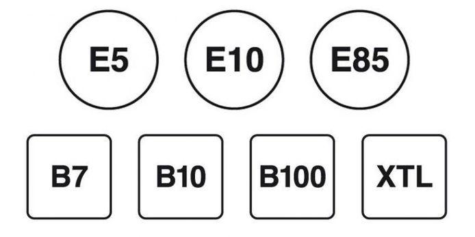 De stickers die de verschillende brandstoftypes aangeven. Euro 95 is E5, maar dat wordt bij veel pompen dus E10