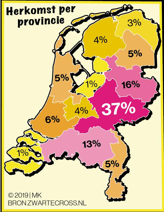 Het hoogste percentage bezoekers komt uit Gelderland.