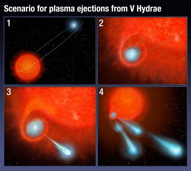 Visualisatie van de dubbelster. 1) Twee sterren in elkaars loopbaan. 2) de kleinere ster komt terecht in de nabije ruimte van ster in doodstrijd die zich vergroot. 3 + 4) Kleine ster neemt materiaal van stervende ster op en schiet gasbollen de ruimte in.