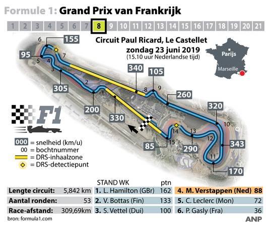 Formule 1: Grand Prix van Frankrijk op circuit Paul Ricard, Le Castellet.