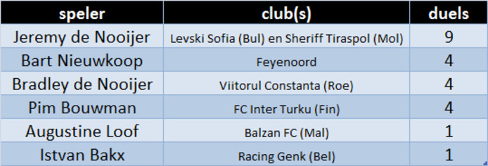 Zeeuwse voetballers in de Europa League.