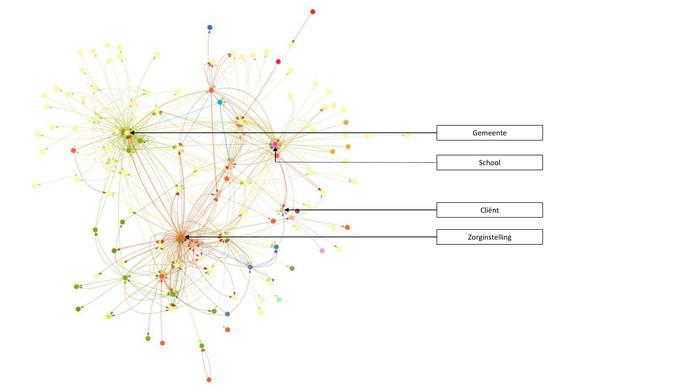 Visualisatie van alle contacten rondom iemand die jeugdhulp ontvangt.