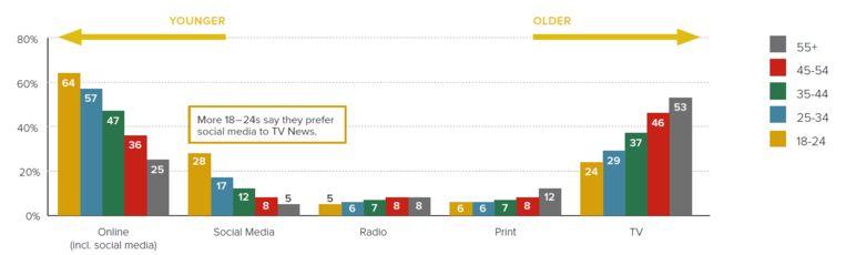 Populariteit van nieuwsbronnen Beeld null