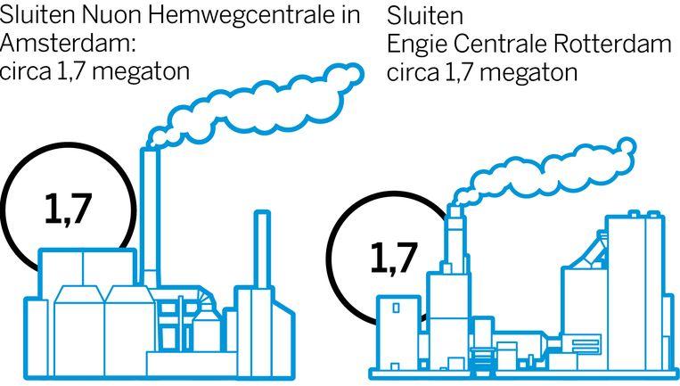 Co2-besparing bij het sluiten van de Nuon Hemwegcentrale in Amsterdam en de Engie Centrale in Rotterdam. Beeld Volkskrant