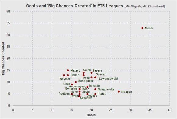 De gegevens, grafisch voorgesteld.