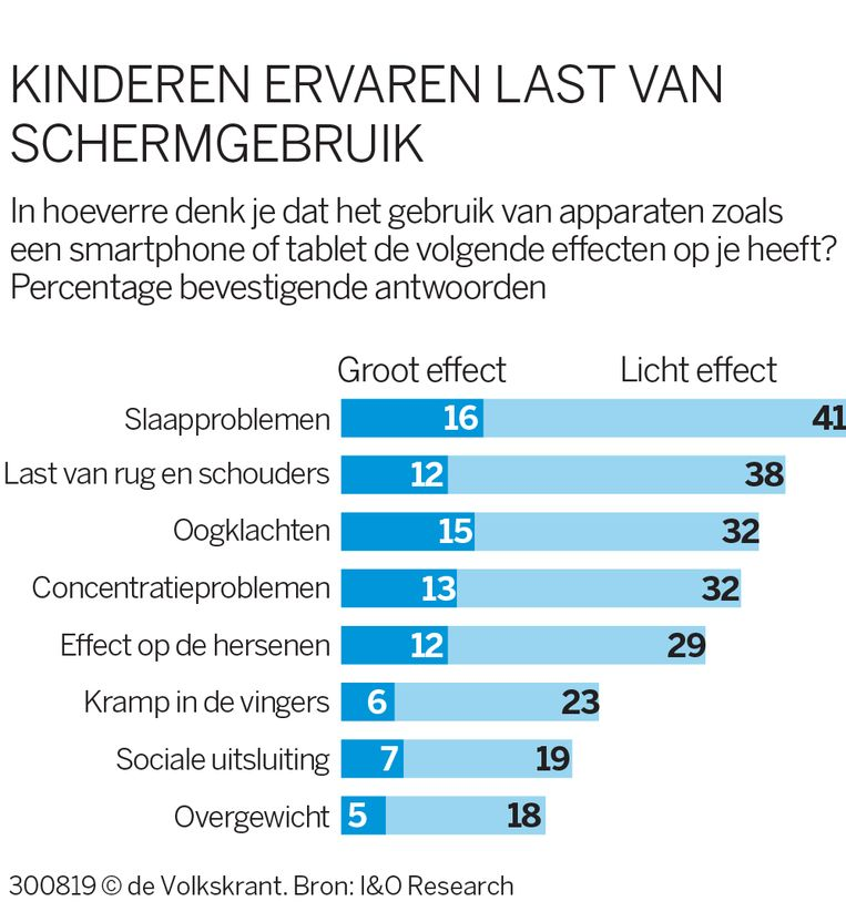 null Beeld I&O Research