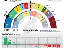 Kijk hier hoe er in jouw provincie gestemd is
