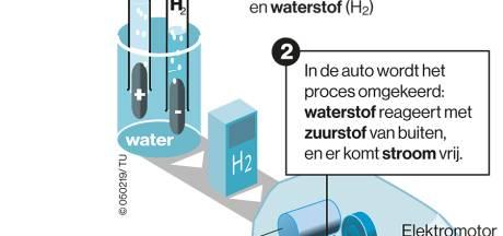 TNO test in Helmond waterstof voor zwaar transport