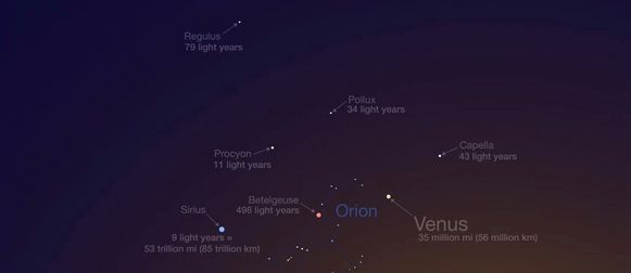 Op deze illustratie toont NASA wat de hele maand mei zichtbaar is in het westen, één uur na zonsondergang.