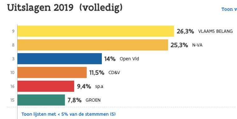 Vlaams Belang haalt het meeste stemmen binnen voor het Vlaams parlement in kanton Aalst.