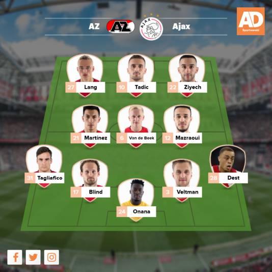 Verwachte opstelling Ajax
