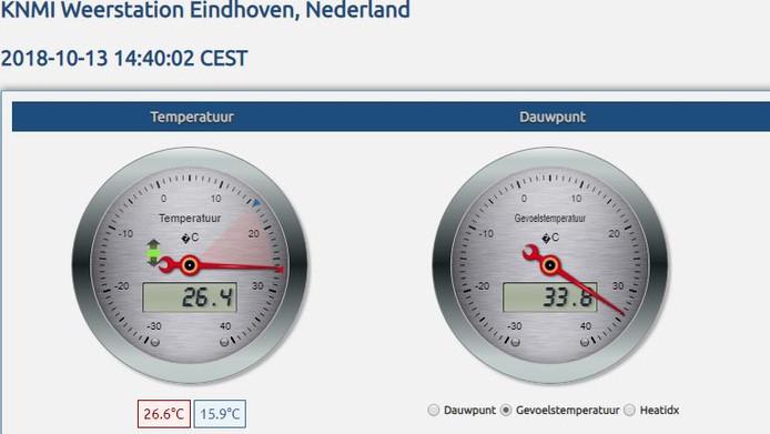 KNMI-meetstation Eindhoven. De wijzer geeft de actuele temperatuur aan.