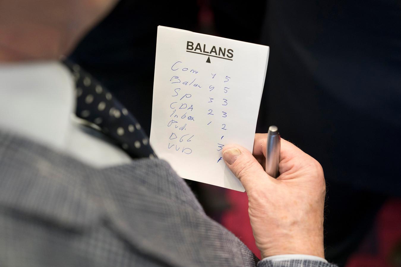 Uit het archief: verkiezingsavond in Boxtel. De uitslag in aantal zetels op een kladblokje van Balans.