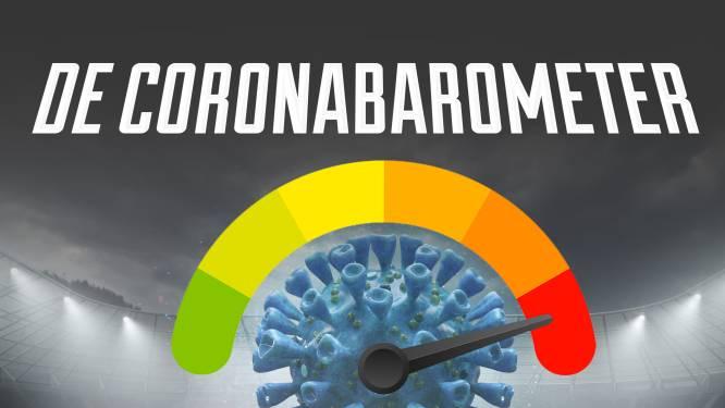 De coronabarometer van onze eersteklassers