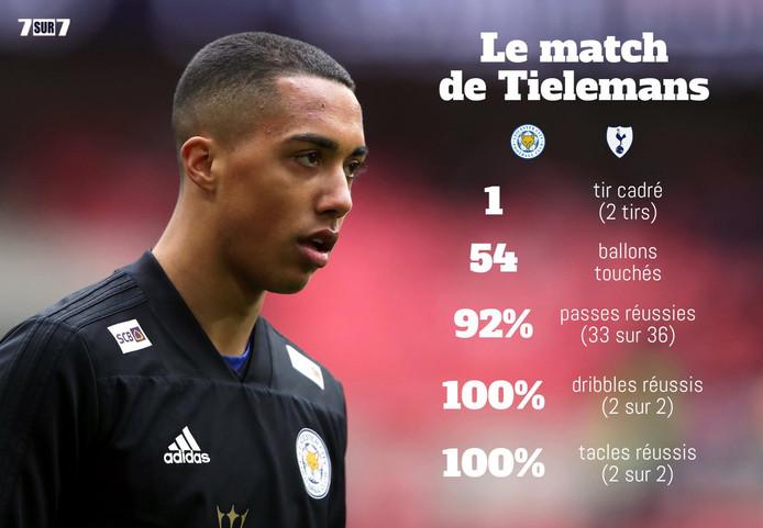 Infographie sur le match de Tielemans contre Tottenham.