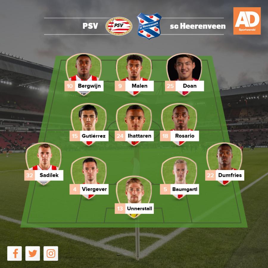 Vermoedelijke opstelling PSV