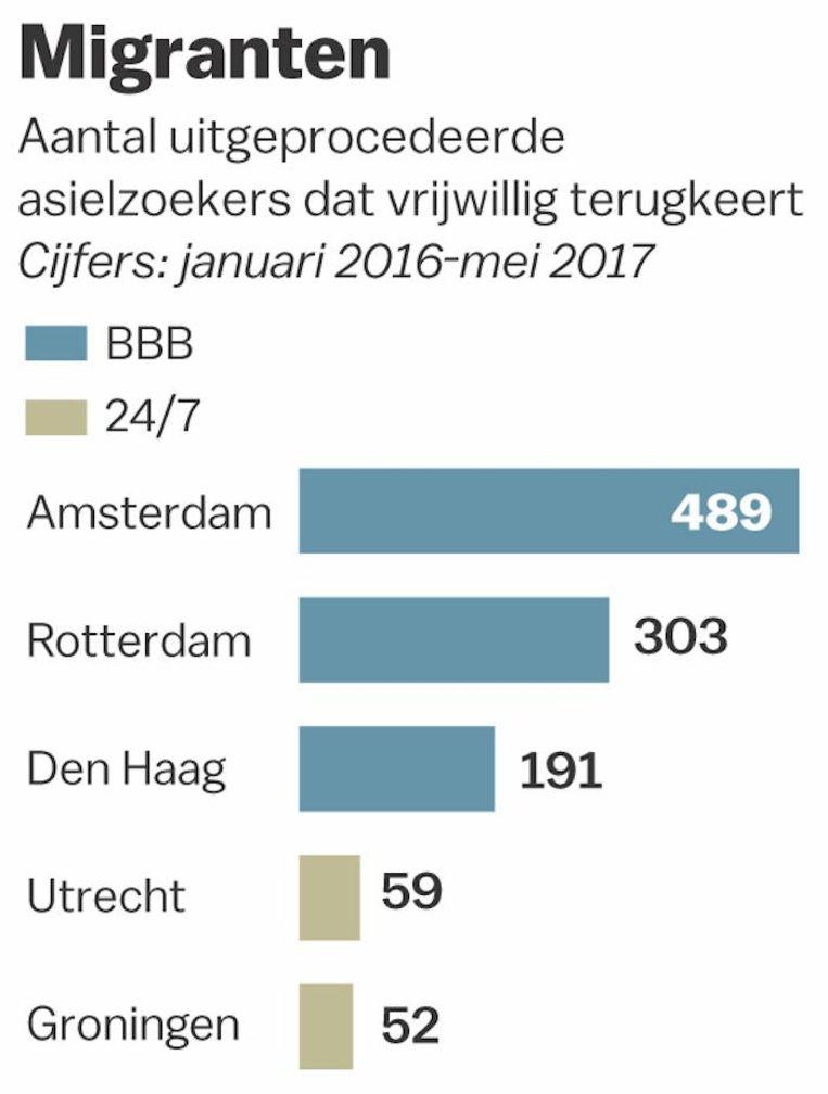 null Beeld Gemeente Amsterdam/Laura van der Bijl