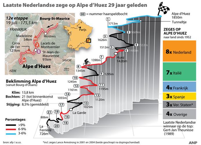 Gegevens van Alpe d'Huez.