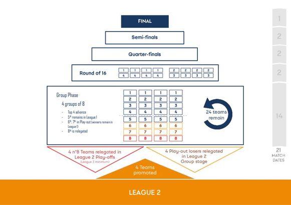 De opzet van de vernieuwde Champions League. Dit voorstel haalt het uiteindelijk niet.
